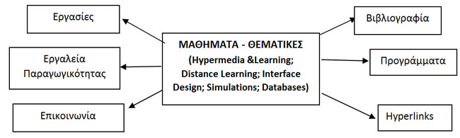 Hypermedia-&Learning;-Distance-Learning;-Interface-Design;-Simulations;-Databases